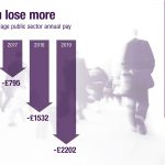 Pay up now graphic: each year you lose more