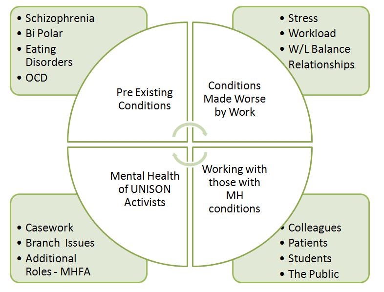 Pre Existing Conditions: Schizophrenia, Bi Polar, Eating Disorders, OCD. Conditions Made Worse By Work: Stress Workload W/L Balance Relationships. Conditions Made Worse By Work Working With Those With MH Conditions: Colleagues Patients Students The Public. Mental Health of UNISON Activists: Casework Branch Issues Additional Roles - MHFA