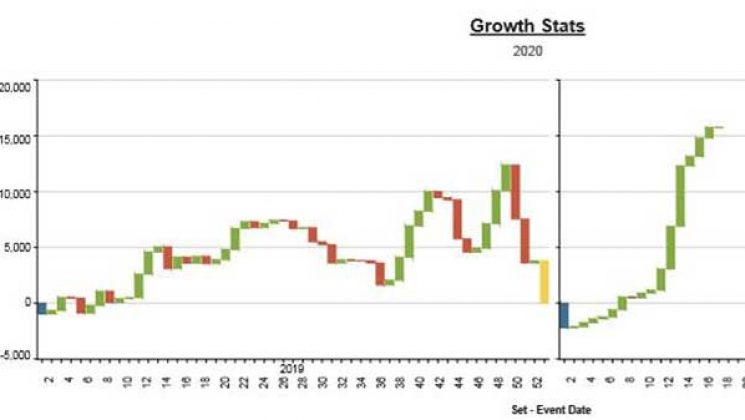 Graph showing growth over the past 16 month