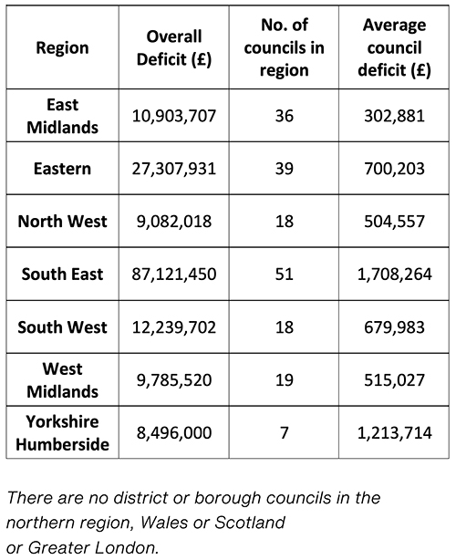 Table showing projected council deficits in England